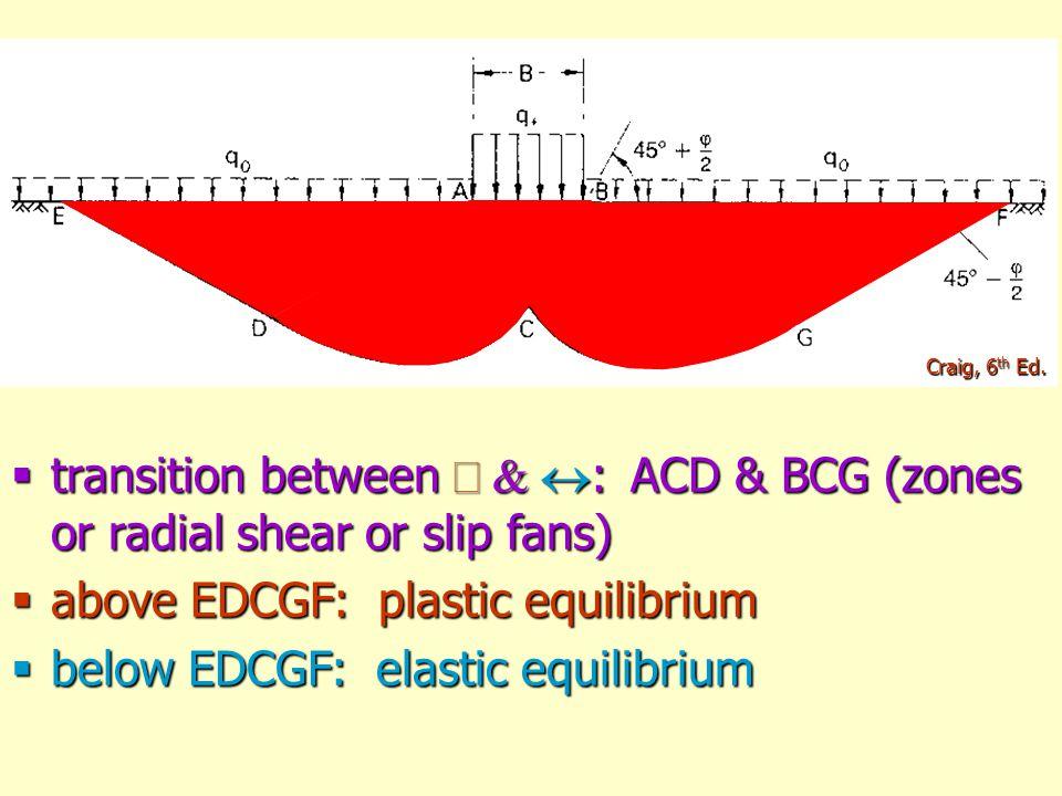 above EDCGF: plastic equilibrium below EDCGF: elastic equilibrium