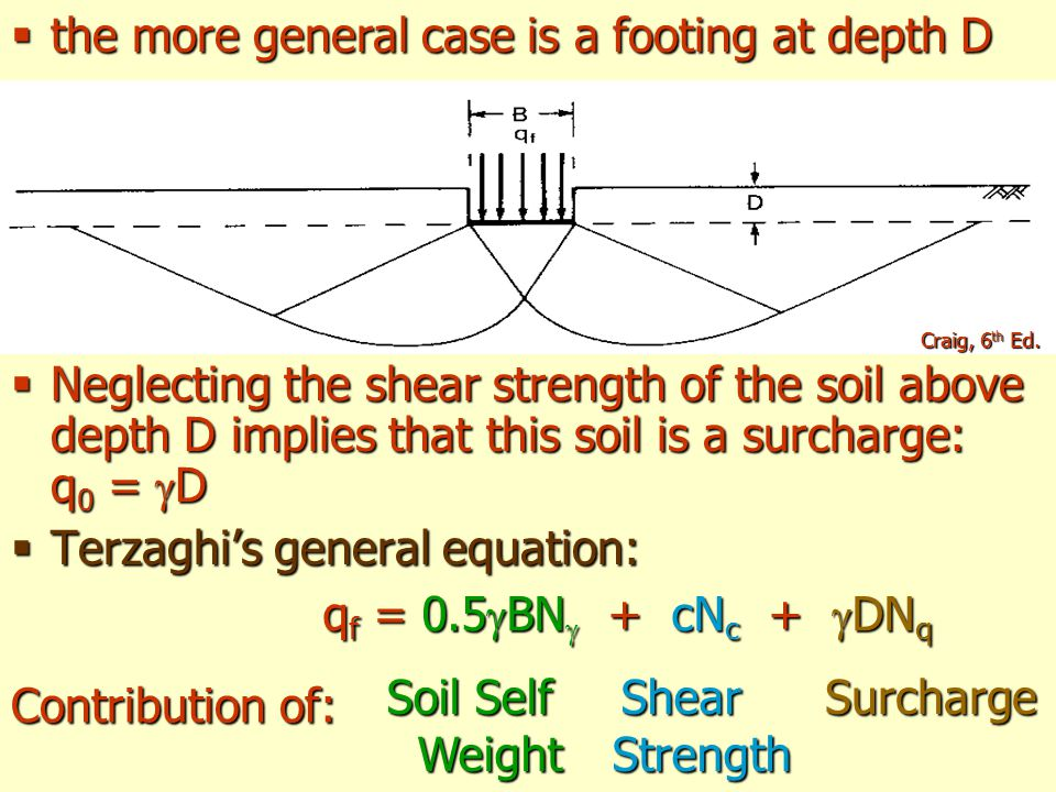 the more general case is a footing at depth D