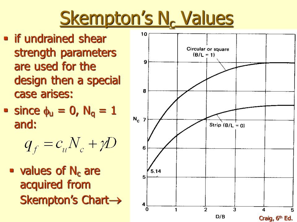 Skempton's Nc Values if undrained shear strength parameters are used for the design then a special case arises: