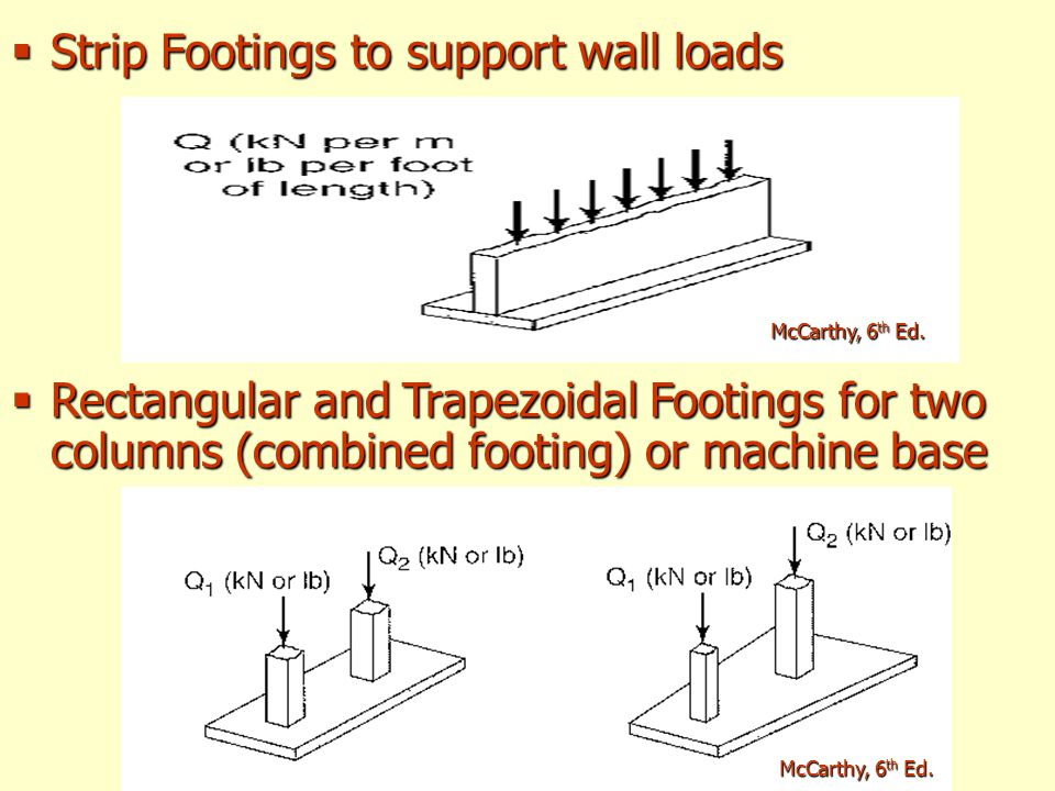 Strip Footings to support wall loads