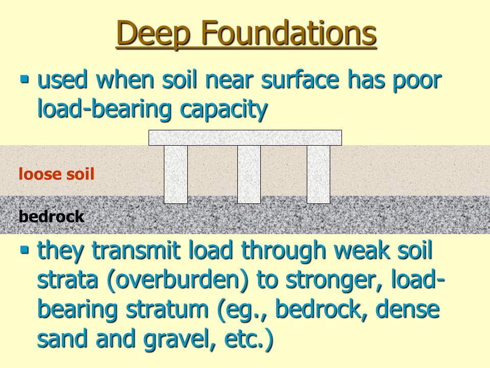 Deep Foundations used when soil near surface has poor load-bearing capacity.