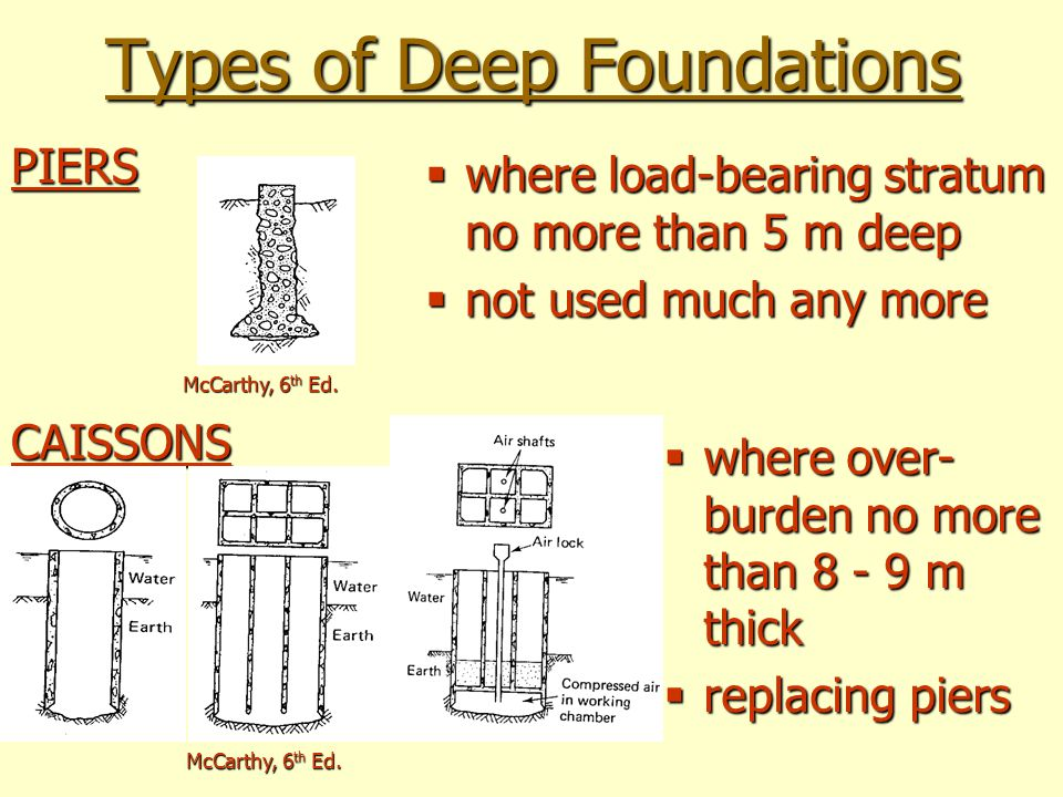 Foundations are generally grouped into two categories for What types of foundations are there