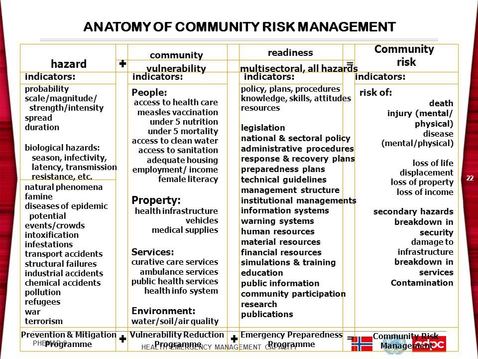 ANATOMY OF COMMUNITY RISK MANAGEMENT