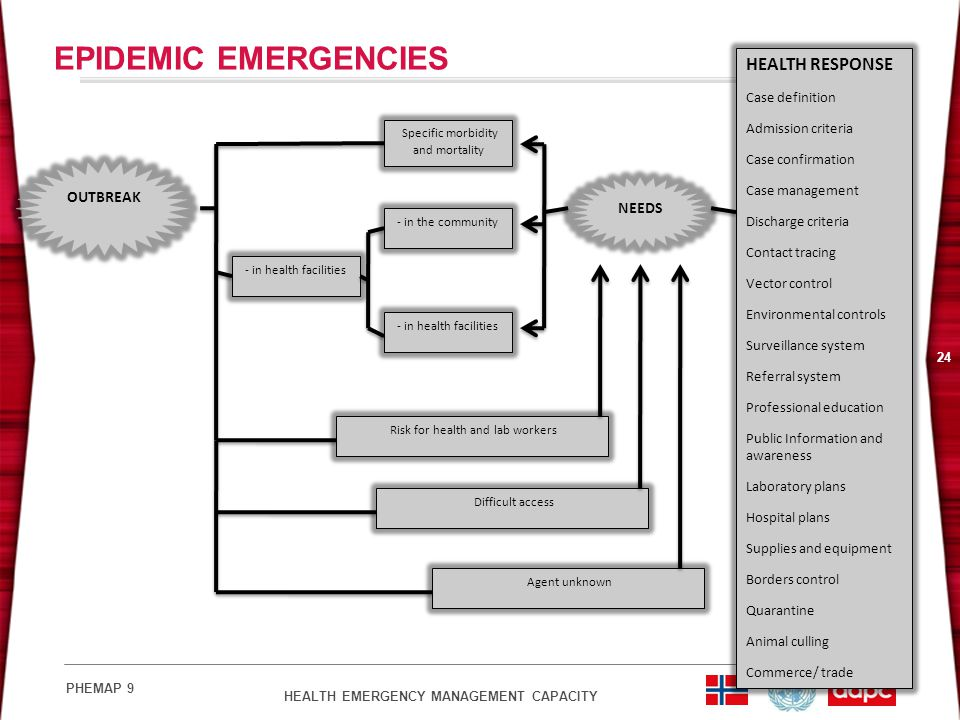 EPIDEMIC EMERGENCIES HEALTH RESPONSE OUTBREAK Case definition