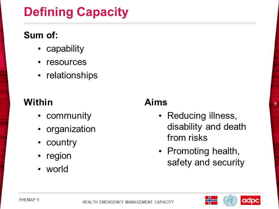 Defining Capacity Sum of: capability resources relationships Within