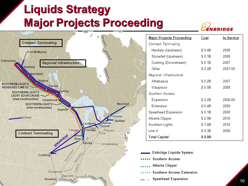 Liquids Strategy Major Projects Proceeding