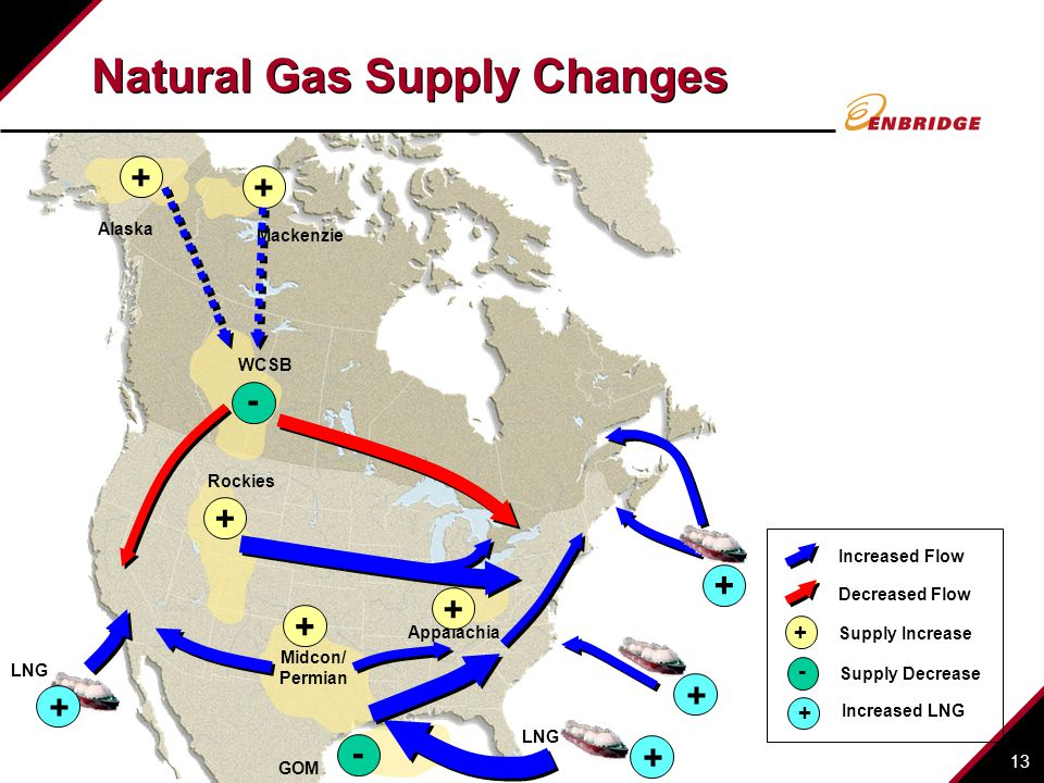 Natural Gas Supply Changes