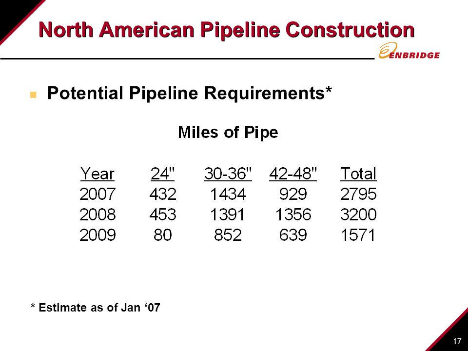 North American Pipeline Construction
