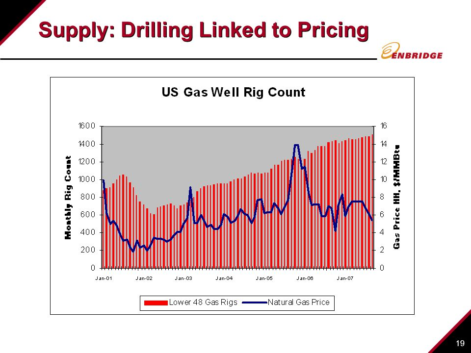 Supply: Drilling Linked to Pricing