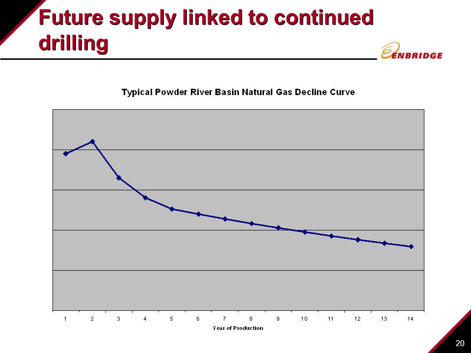 Future supply linked to continued drilling