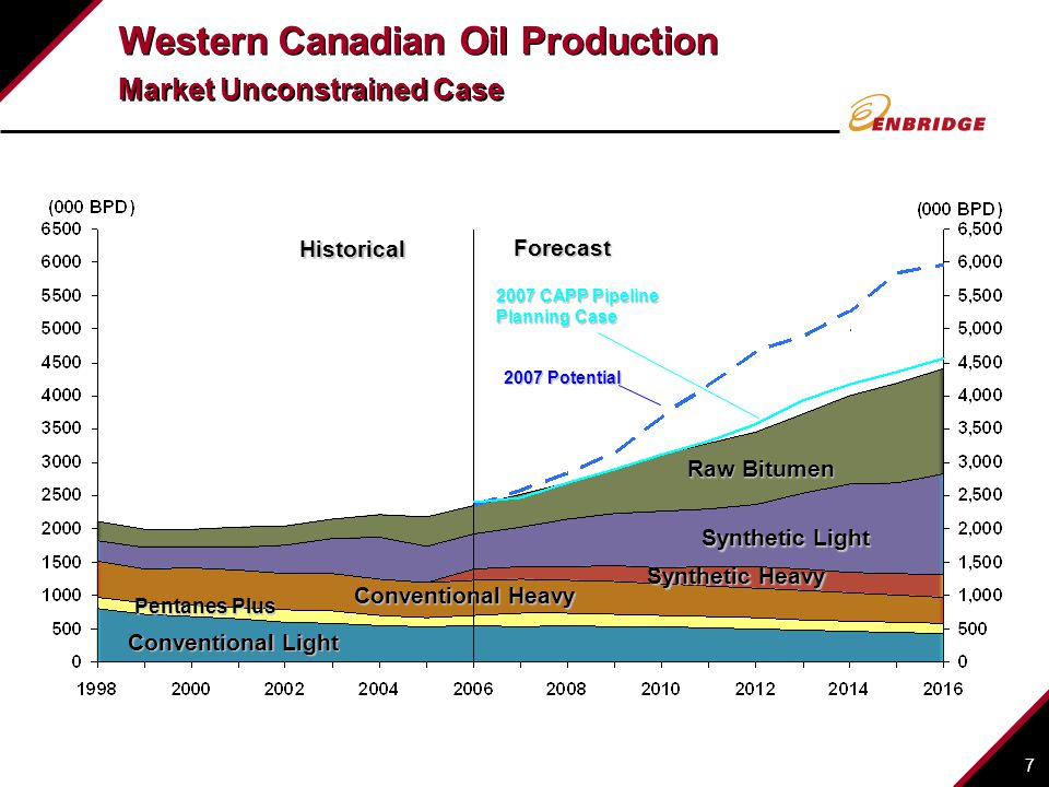 Western Canadian Oil Production Market Unconstrained Case