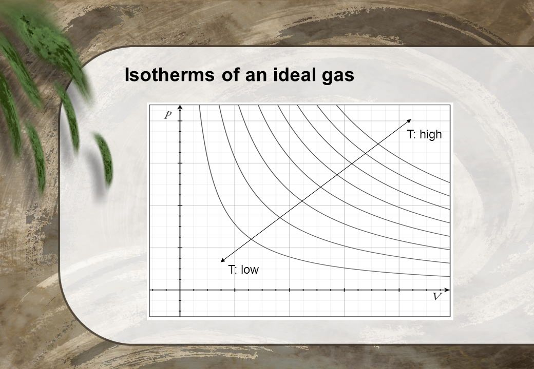 Isotherms of an ideal gas
