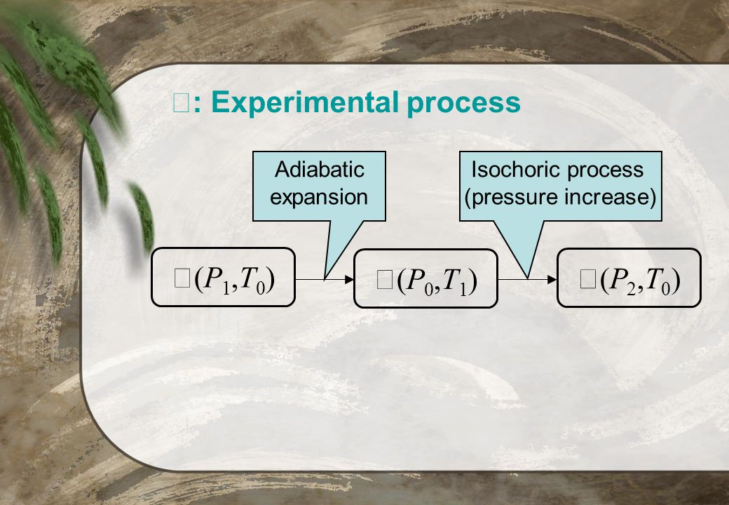 Ⅳ: Experimental process