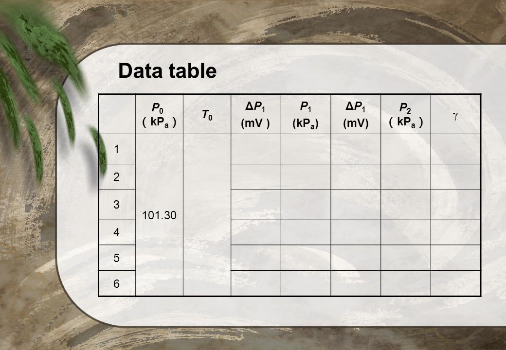Data table P0(kPa) T0 ΔP1 (mV ) P1 (kPa) (mV) P2 (kPa) γ 1 101.30 2 3