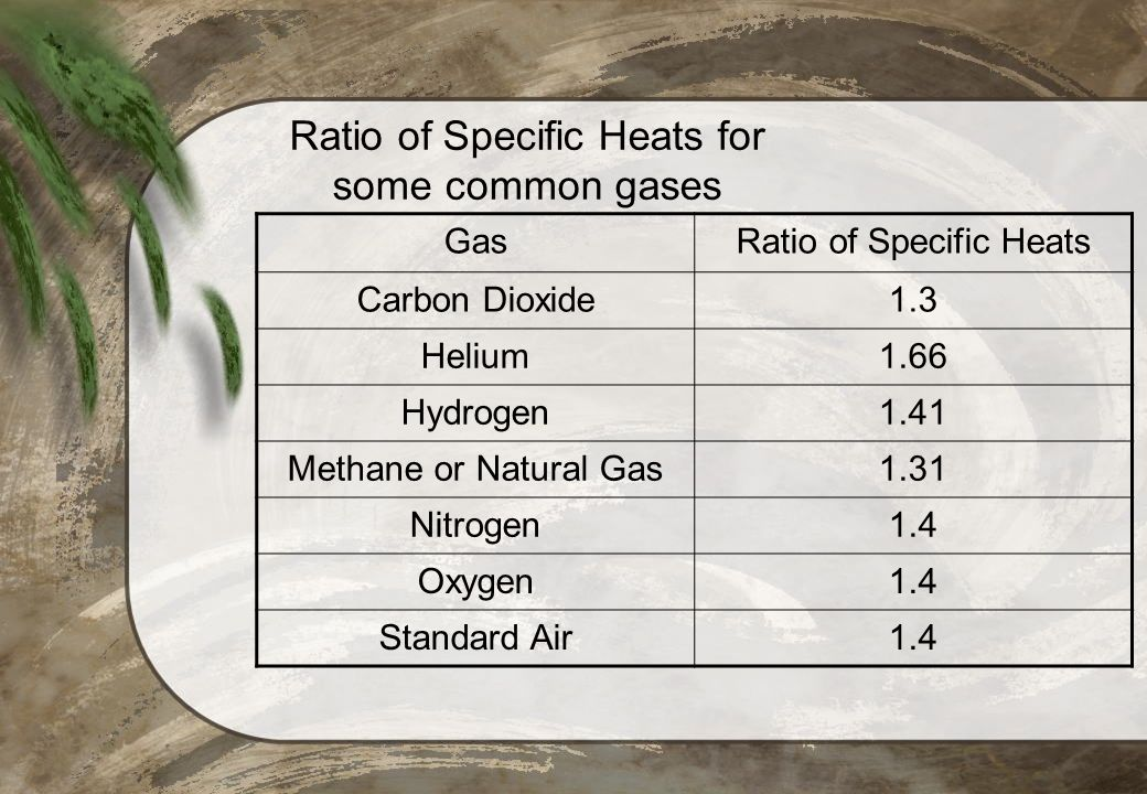 Ratio of Specific Heats for some common gases
