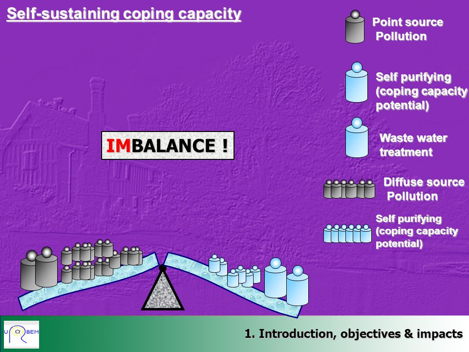 IMBALANCE ! Self-sustaining coping capacity Point source Pollution