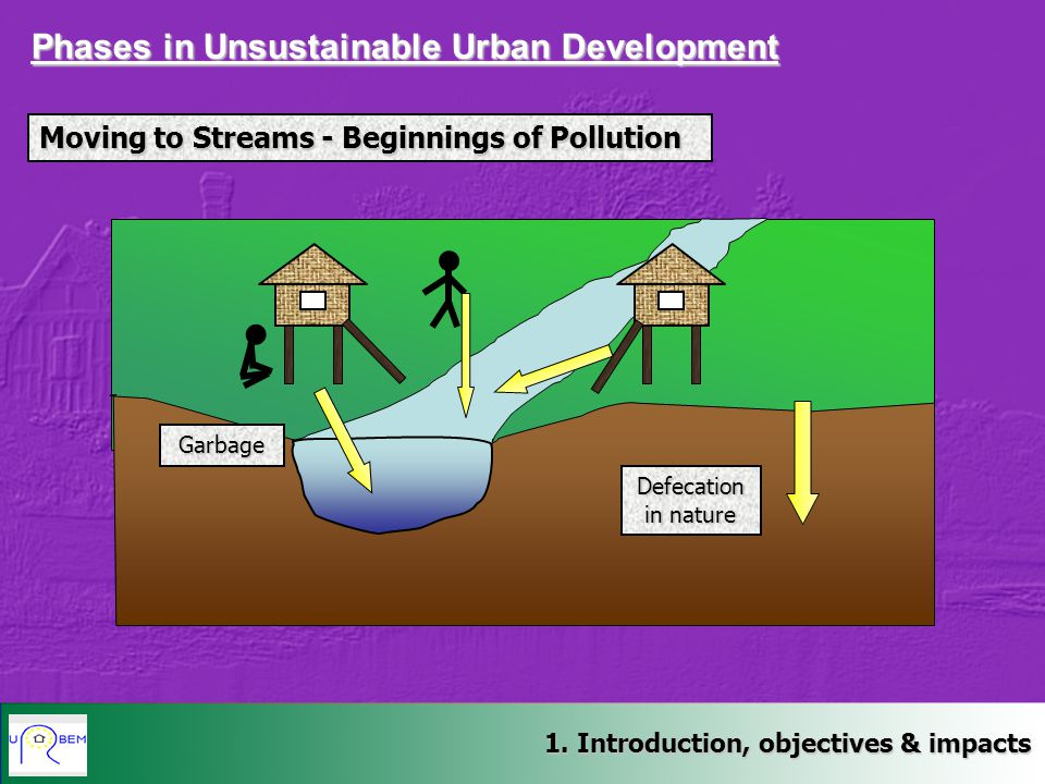 Phases in Unsustainable Urban Development