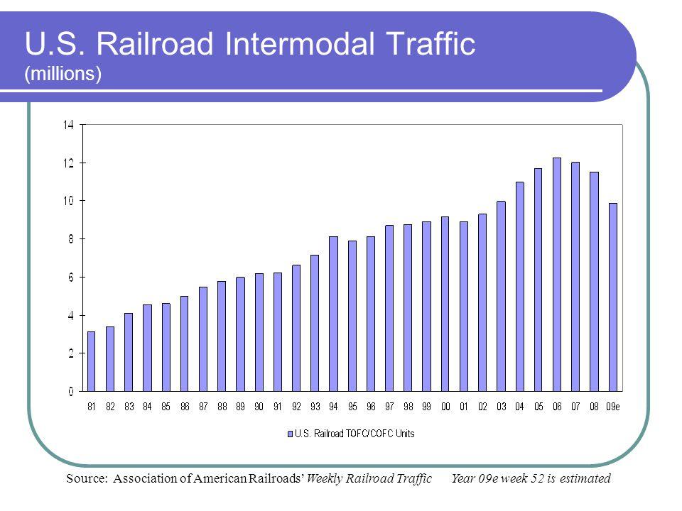 U.S. Railroad Intermodal Traffic (millions)