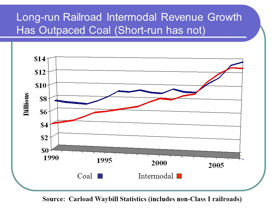 Long-run Railroad Intermodal Revenue Growth Has Outpaced Coal (Short-run has not)