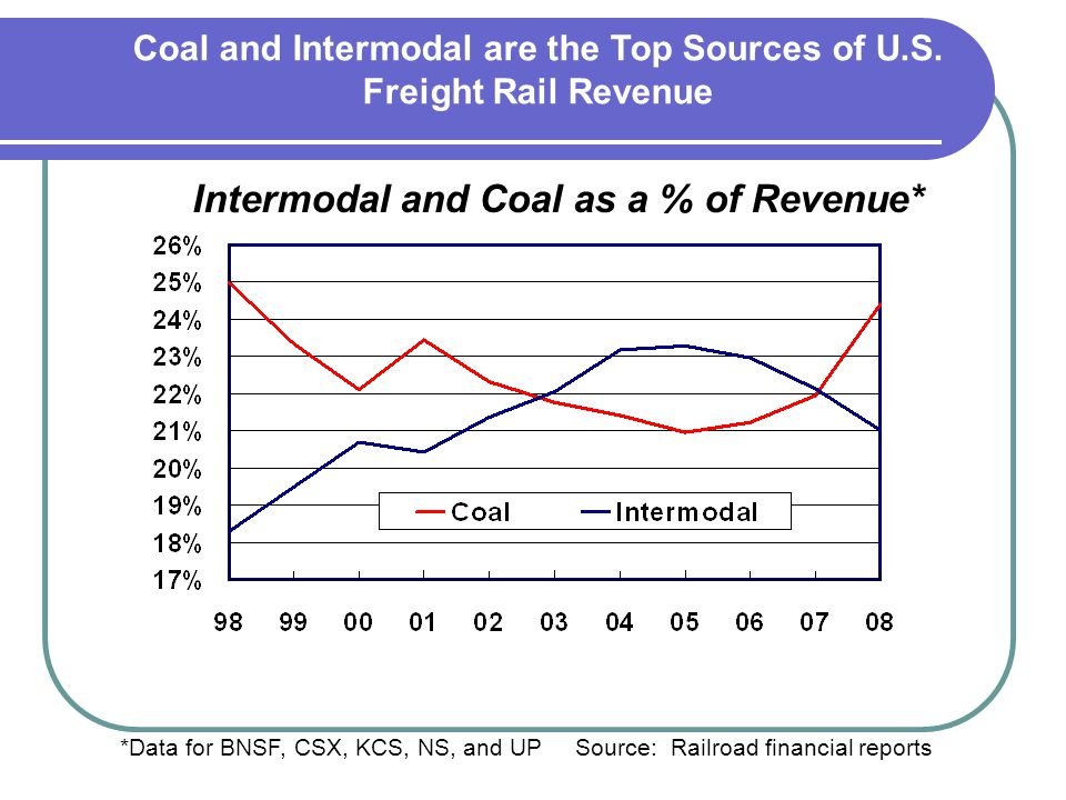 Intermodal and Coal as a % of Revenue*