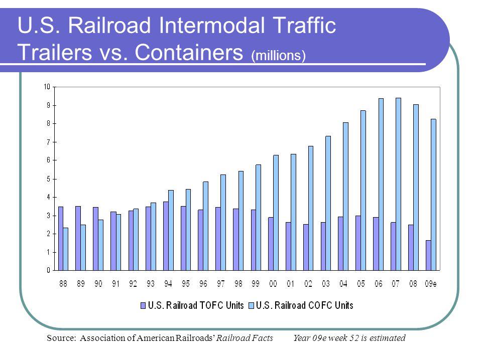 U.S. Railroad Intermodal Traffic Trailers vs. Containers (millions)