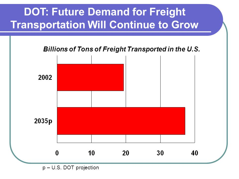 DOT: Future Demand for Freight Transportation Will Continue to Grow