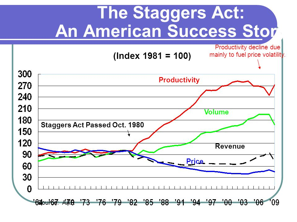 The Staggers Act: An American Success Story