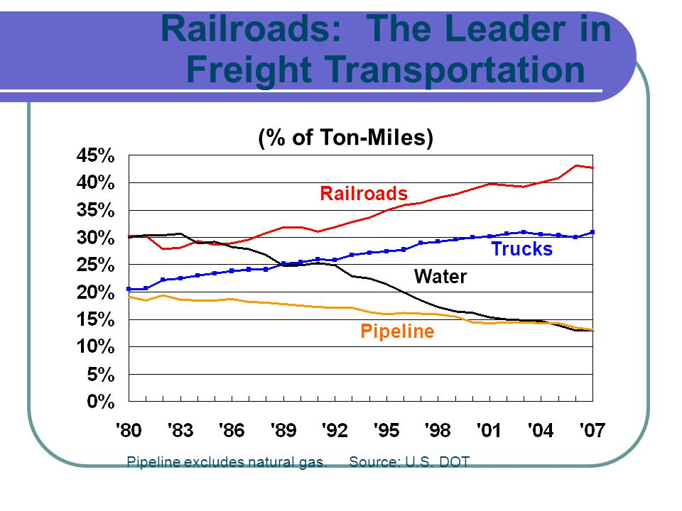 Railroads: The Leader in Freight Transportation