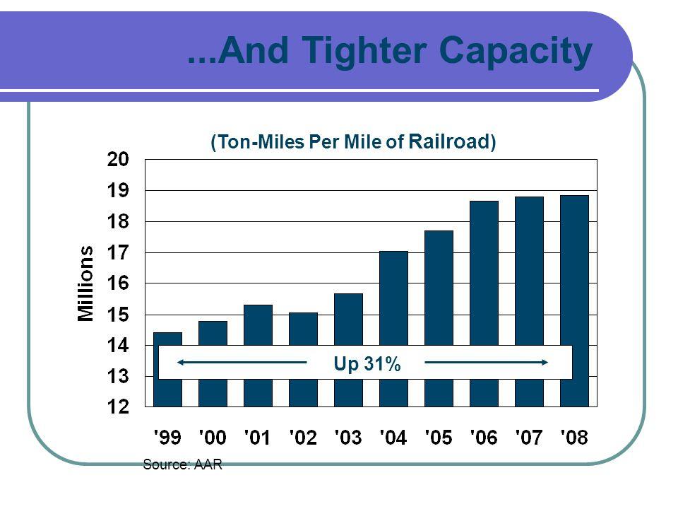 (Ton-Miles Per Mile of Railroad)