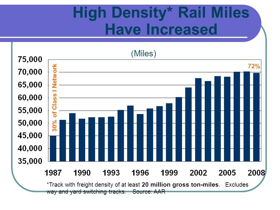 High Density* Rail Miles