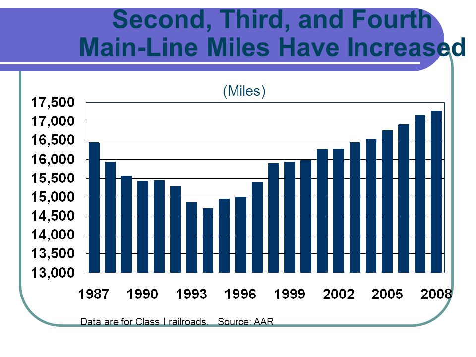 Second, Third, and Fourth Main-Line Miles Have Increased