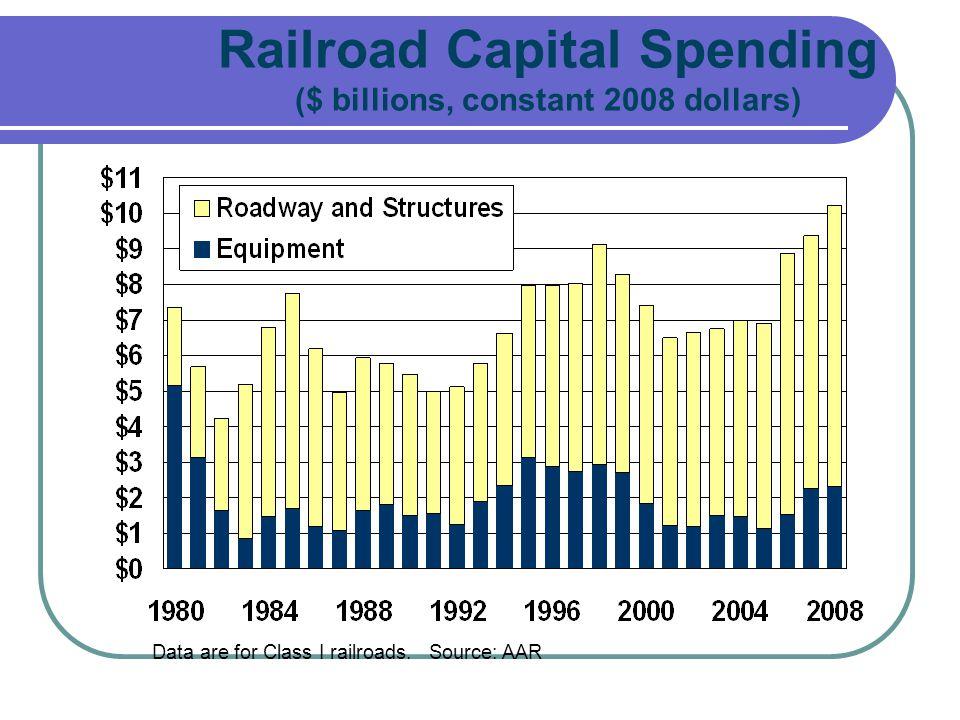 Railroad Capital Spending ($ billions, constant 2008 dollars)