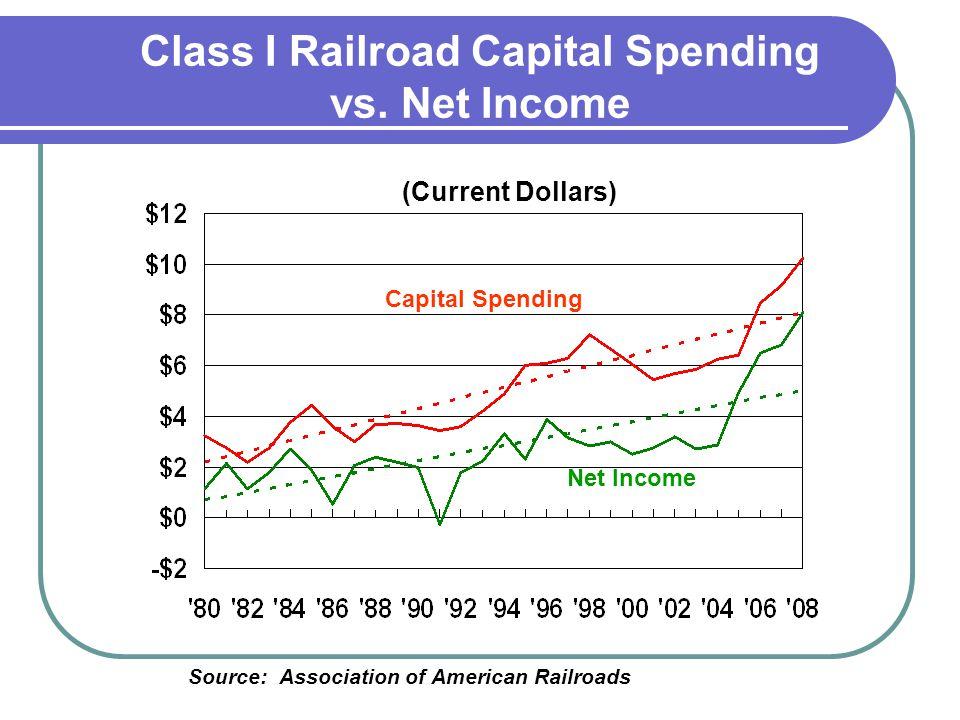 Class I Railroad Capital Spending