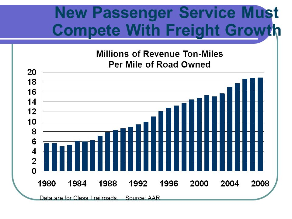 New Passenger Service Must Compete With Freight Growth