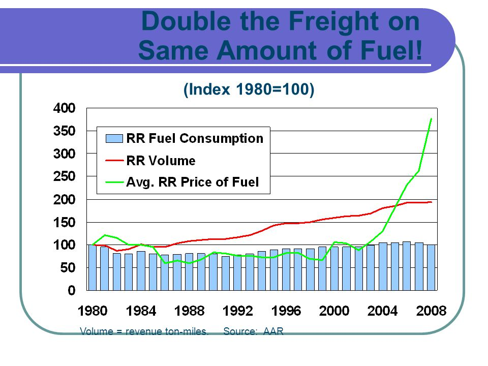 Double the Freight on Same Amount of Fuel!