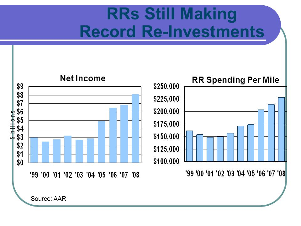 Record Re-Investments