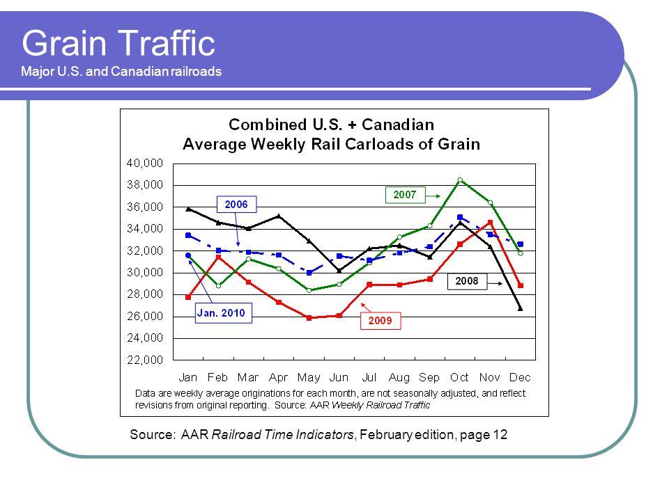 Grain Traffic Major U.S. and Canadian railroads