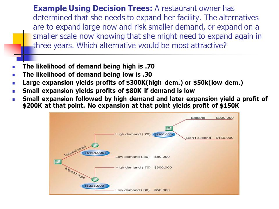Example Using Decision Trees: A restaurant owner has determined that she needs to expand her facility. The alternatives are to expand large now and risk smaller demand, or expand on a smaller scale now knowing that she might need to expand again in three years. Which alternative would be most attractive