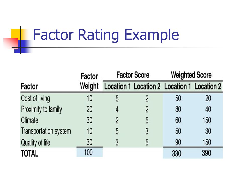 Factor Rating Example 1. ID dominant factors.