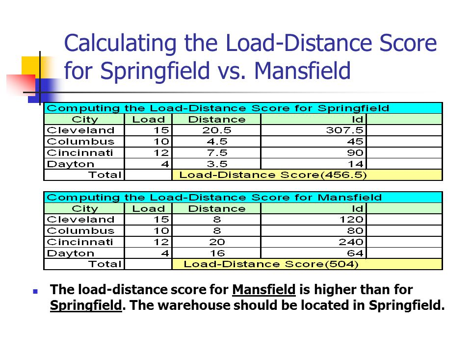 Calculating the Load-Distance Score for Springfield vs. Mansfield