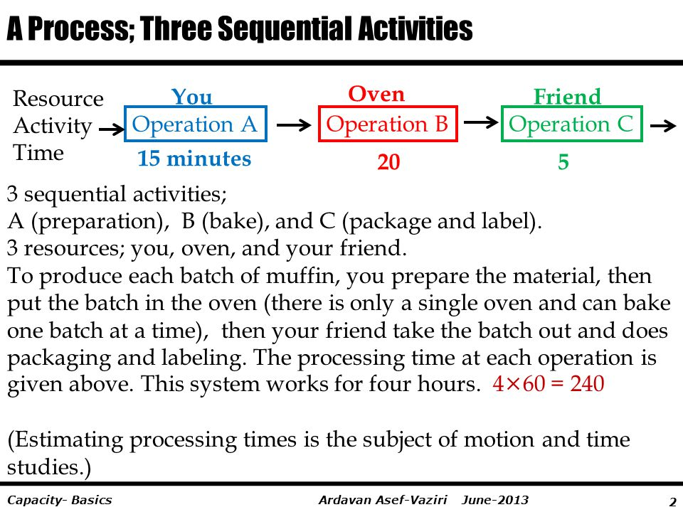 A Process; Three Sequential Activities
