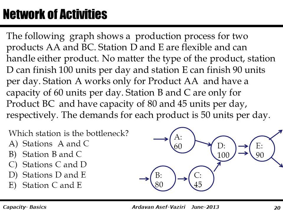 Network of Activities