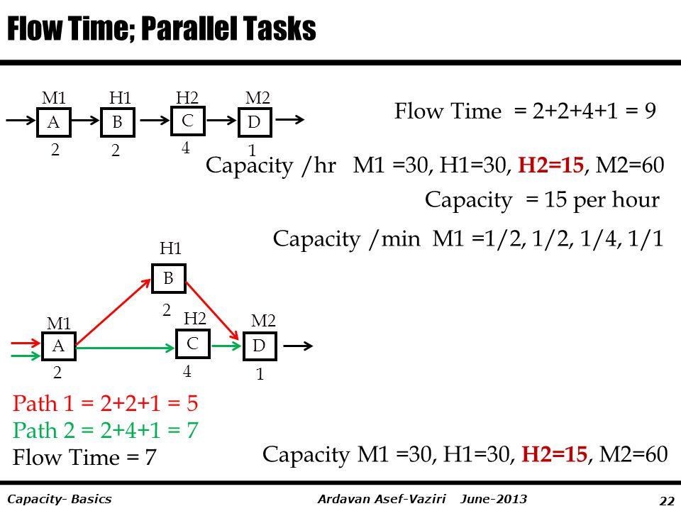 Flow Time; Parallel Tasks
