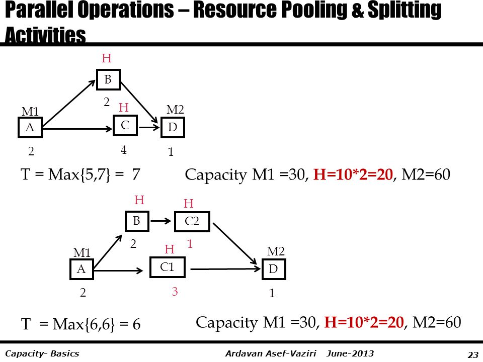 Parallel Operations – Resource Pooling & Splitting Activities