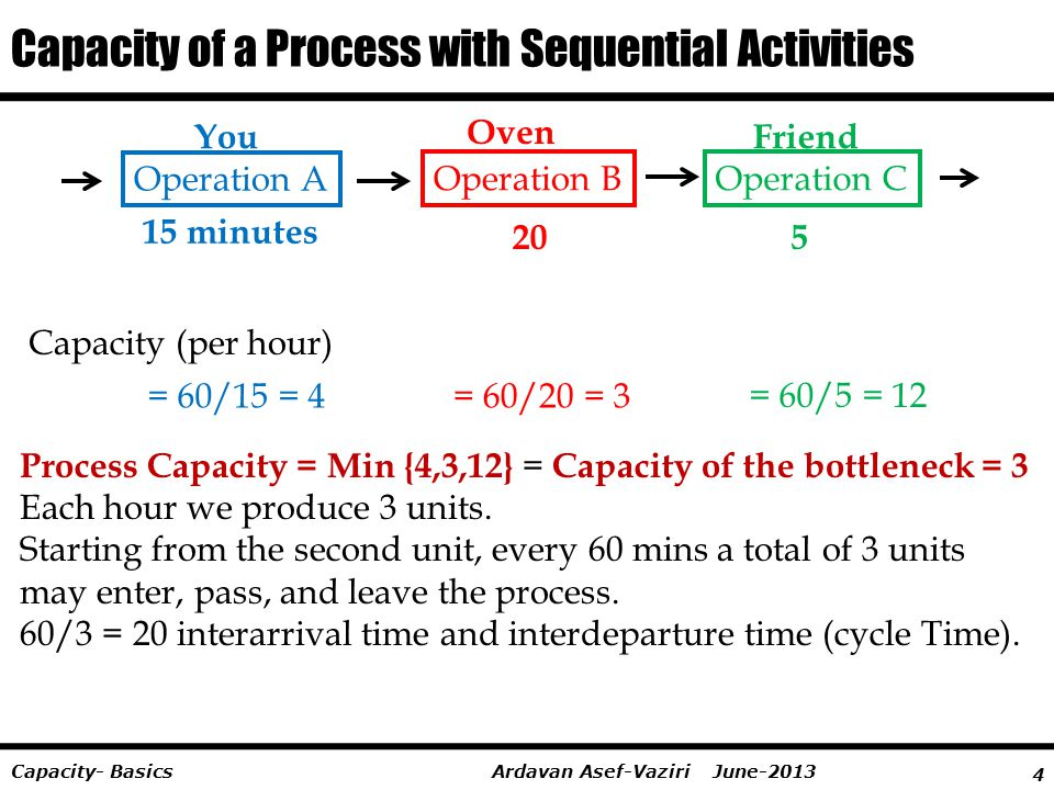 Capacity of a Process with Sequential Activities