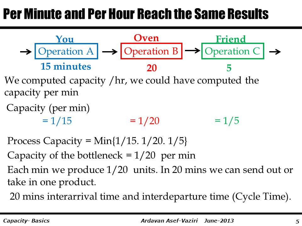 Per Minute and Per Hour Reach the Same Results
