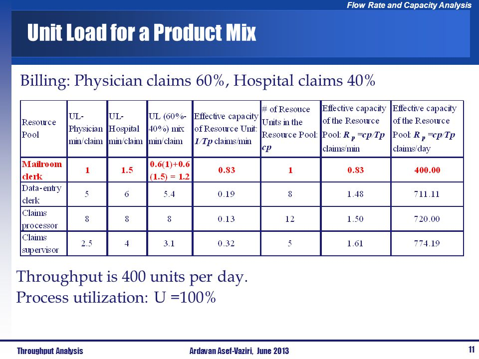 Unit Load for a Product Mix