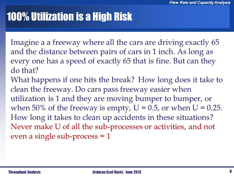 100% Utilization is a High Risk