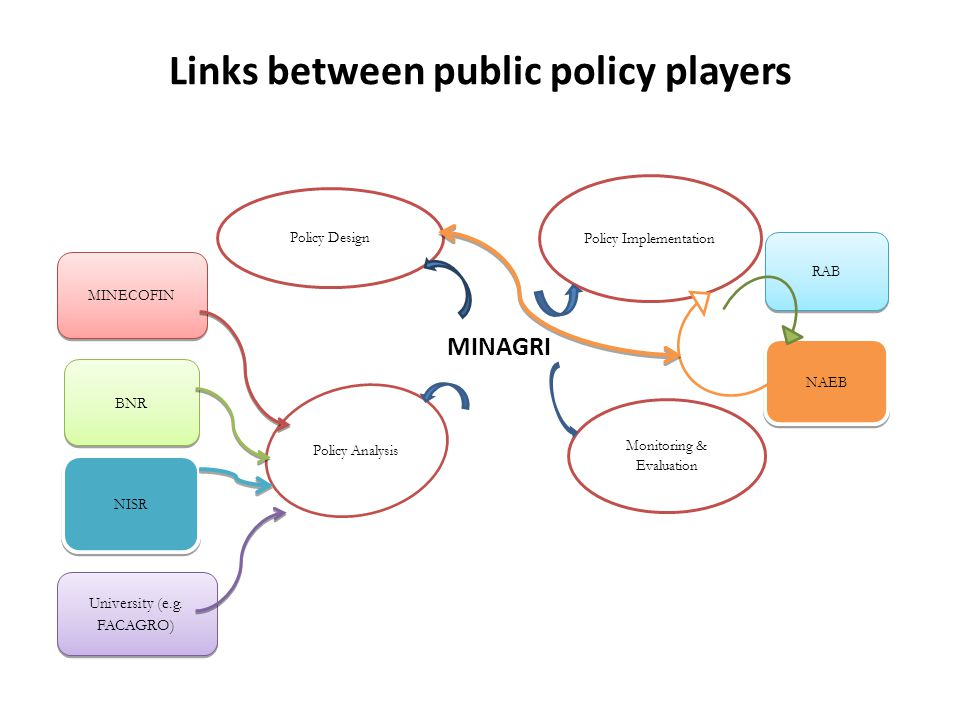 Links between public policy players