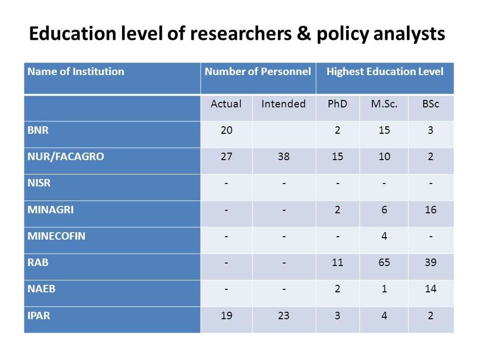 Education level of researchers & policy analysts